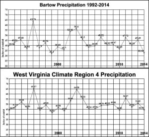Based on weather observations in Bartow, 2014 was one of the driest years in recorded history for Pocahontas County. The annual average precipitation at Bartow is 42.87 inches. With just 32.83 inches of precipitation, last year was the second-driest in at least 23 years for the county. National Weather Service Observer Jason Bauserman has determined that the tri-county area of Pocahontas, Highland and Bath counties receives less rainfall than areas further west. The NWS chart of West Virginia Climate Region 4, which includes most of Eastern West Virginia, minus the Eastern Panhandle, bears out this conclusion. Region 4 receives an average of 49.41 inches of rain annually, 6.54 inches more than Bartow.